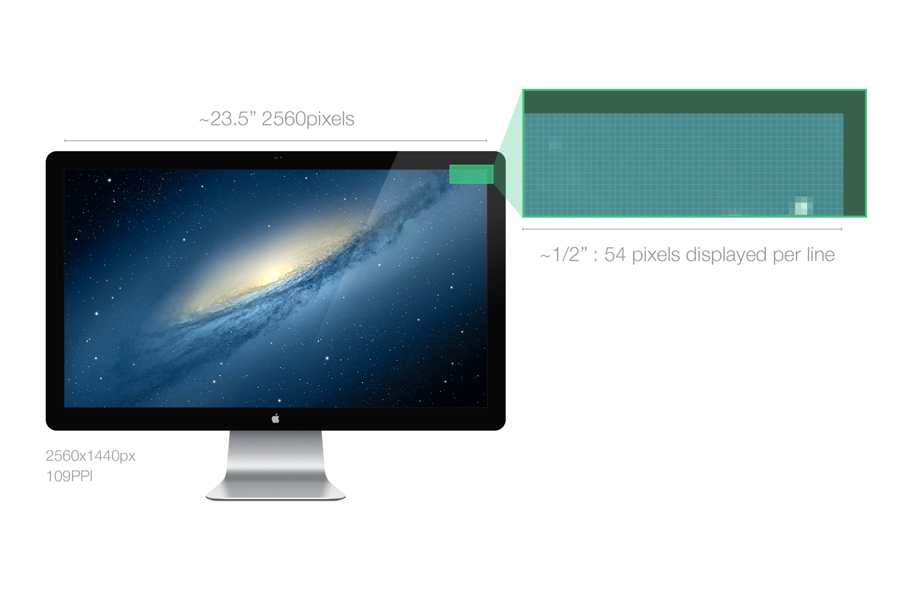 Resolution pixel and physical size